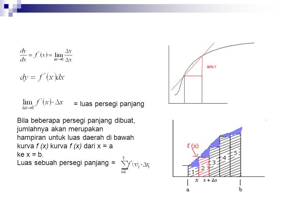 = luas persegi panjang Bila beberapa persegi panjang dibuat, jumlahnya akan merupakan hampiran untuk luas daerah di bawah kurva f (x) kurva f (x) dari