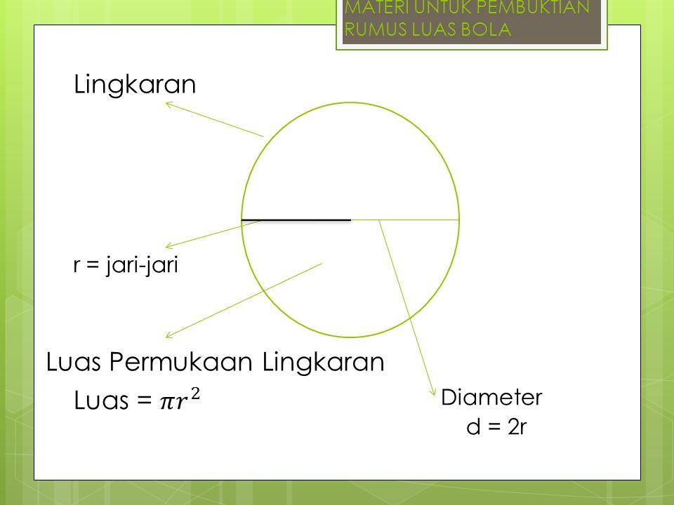 MATERI UNTUK PEMBUKTIAN RUMUS LUAS BOLA Lingkaran Diameter d = 2r Luas Permukaan Lingkaran r = jari-jari