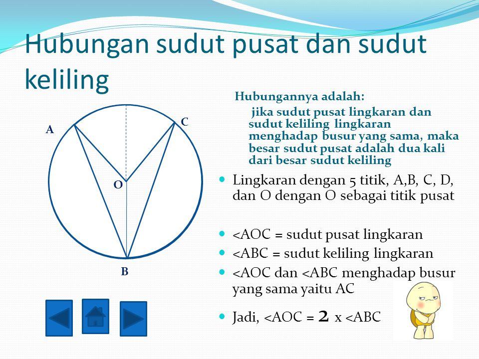Sudut pusat dan sudut keliling Sudut AOB = sudut pusat Sudut FED = sudut keliling F E O D B A