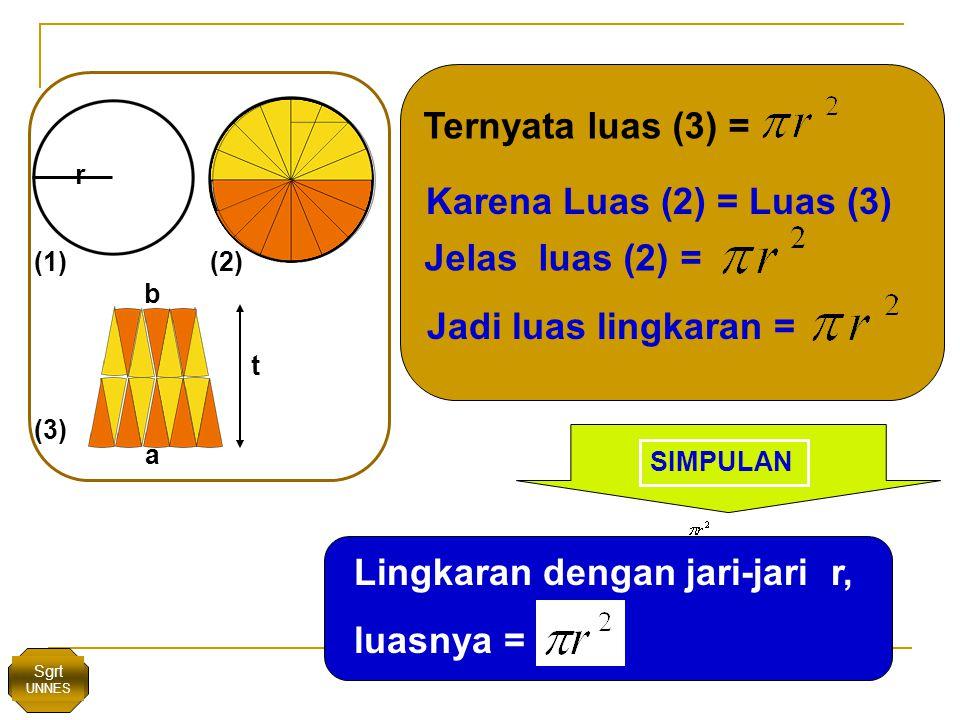r (1) (3) (2) t a b Ternyata luas (3) = Karena Luas (2) = Luas (3) Jelas luas (2) = Jadi luas lingkaran = Lingkaran dengan jari-jari r, luasnya = SIMPULAN Sgrt UNNES