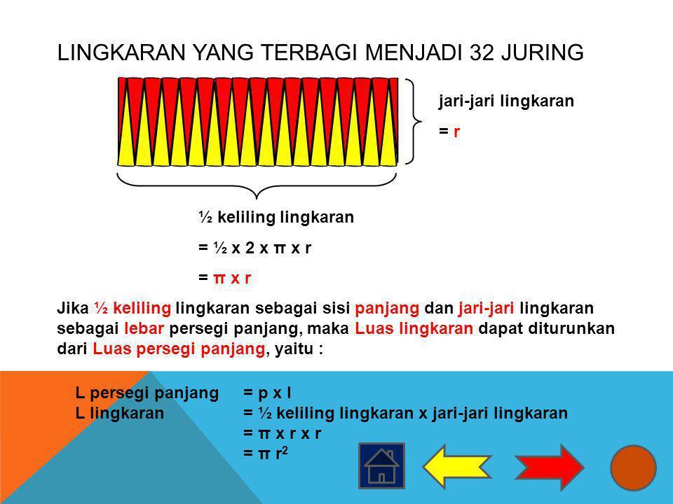 LINGKARAN YANG TERBAGI MENJADI 32 JURING ½ keliling lingkaran = ½ x 2 x π x r = π x r jari-jari lingkaran = r Jika ½ keliling lingkaran sebagai sisi p
