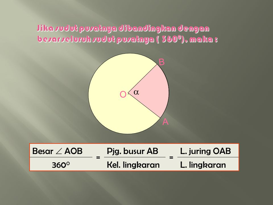 Besar  AOB = Pjg. busur AB = L. juring OAB Besar  COD Pjg. busur CDL. juring OCD O C D B A   Perhatikan Gambar