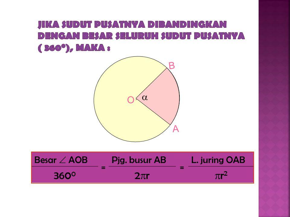 Besar  AOB = Pjg. busur AB = L. juring OAB 360 0 Kel. lingkaranL. lingkaran O B A 
