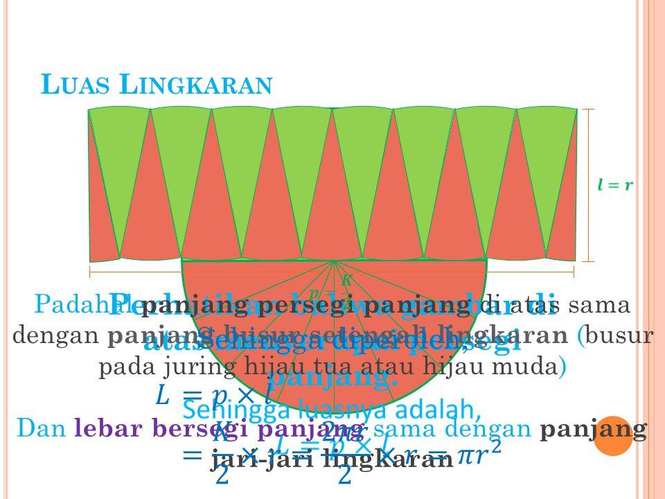 L UAS L INGKARAN Perhatikan bahwa gambar di atas menyerupai persegi panjang. Padahal panjang persegi panjang di atas sama dengan panjang busur setenga