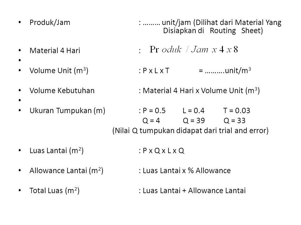 Produk/Jam: ……… unit/jam (Dilihat dari Material Yang Disiapkan di Routing Sheet) Material 4 Hari : Volume Unit (m 3 ): P x L x T= ……….unit/m 3 Volume Kebutuhan: Material 4 Hari x Volume Unit (m 3 ) Ukuran Tumpukan (m): P = 0.5 L = 0.4 T = 0.03 Q = 4 Q = 39 Q = 33 (Nilai Q tumpukan didapat dari trial and error) Luas Lantai (m 2 ): P x Q x L x Q Allowance Lantai (m 2 ): Luas Lantai x % Allowance Total Luas (m 2 ): Luas Lantai + Allowance Lantai