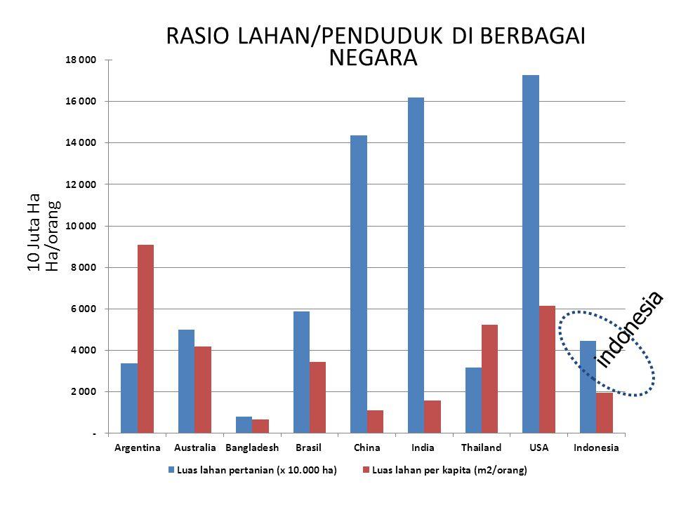 RASIO LAHAN/PENDUDUK DI BERBAGAI NEGARA 10 Juta Ha Ha/orang indonesia