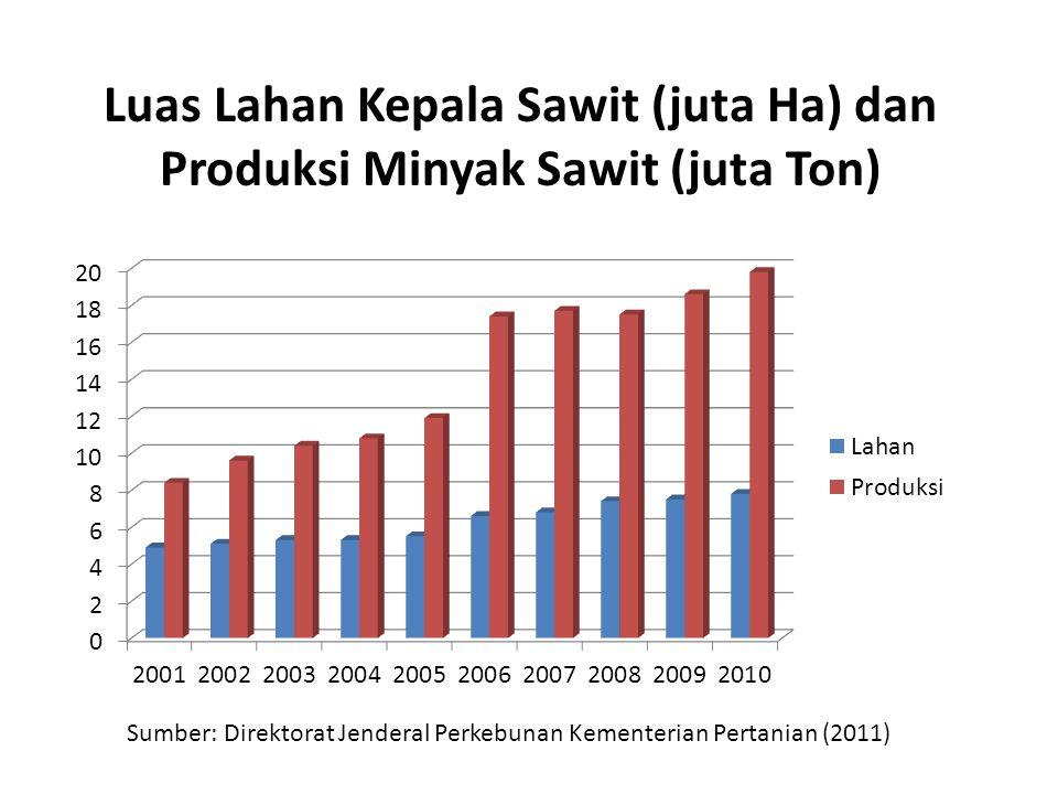 Luas Lahan Kepala Sawit (juta Ha) dan Produksi Minyak Sawit (juta Ton) Sumber: Direktorat Jenderal Perkebunan Kementerian Pertanian (2011)