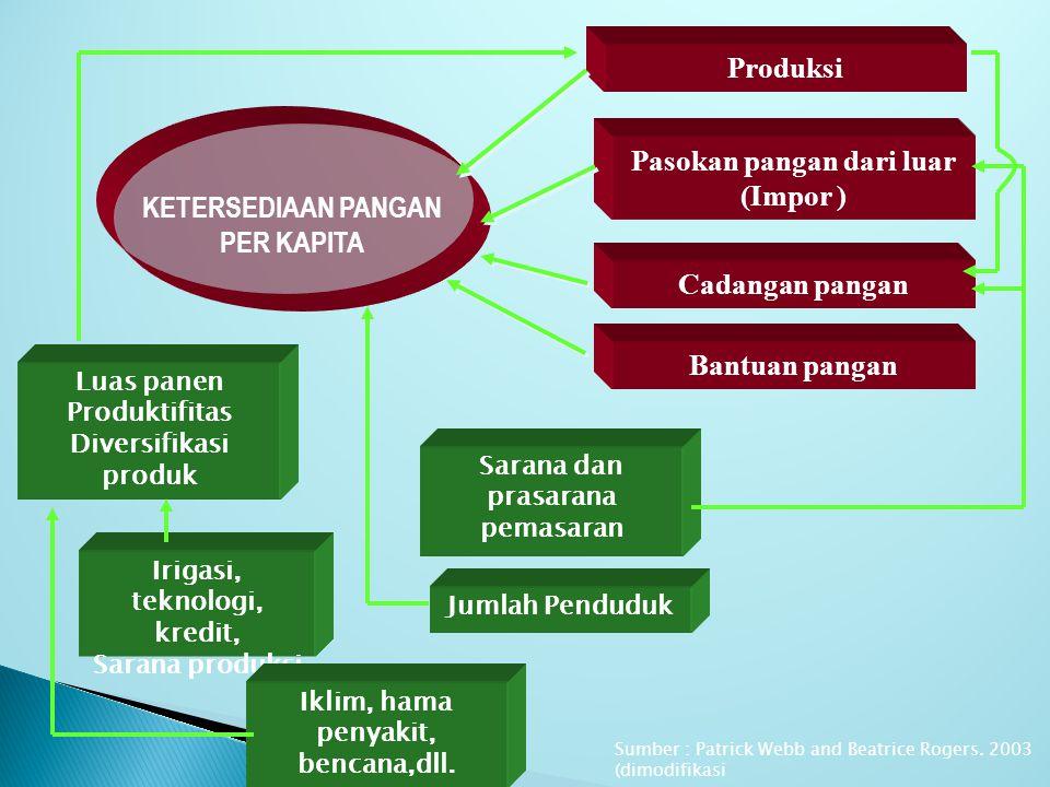 nuhfil hanani9 SUBSISTEM KETAHANAN PANGAN Di INDONESIA subsistem ketersediaan subsistem konsumsi subsistem distribusi Mencakup kestabilan dan kesinambungan penyediaan pangan yang berasal dari: Produksi dalam negeri Ekspor-Impor, cadangan pangan Mencakup konsumsi Rumah Tangga dalam Jumlah, keragaman, Mutu gizi/ nutrisi, dan keamanan yang sesuai kebutuhan hidup sehat Mencakup kestabilan harga pangan dan aksesibilitas pangan : Antar waktu Antar wilayah