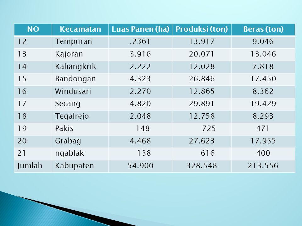 NOKecamatanLuas Panen (ha)Produksi (ton)Beras (ton) 1Salaman3.34619.65312.774 2Borobudur1.71010.3026.696 3Ngluwar2.80718.93912.310 4Salam2.31213.9659.