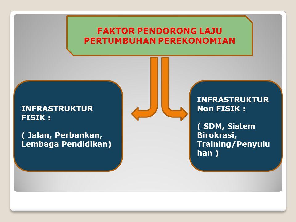 FAKTOR PENDORONG LAJU PERTUMBUHAN PEREKONOMIAN INFRASTRUKTUR FISIK : ( Jalan, Perbankan, Lembaga Pendidikan) INFRASTRUKTUR Non FISIK : ( SDM, Sistem Birokrasi, Training/Penyulu han )
