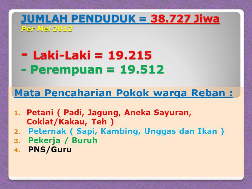 JUMLAH PENDUDUK = 38.727 Jiwa Per Mei 2012 - Laki-Laki = 19.215 - Perempuan = 19.512 Mata Pencaharian Pokok warga Reban : 1.