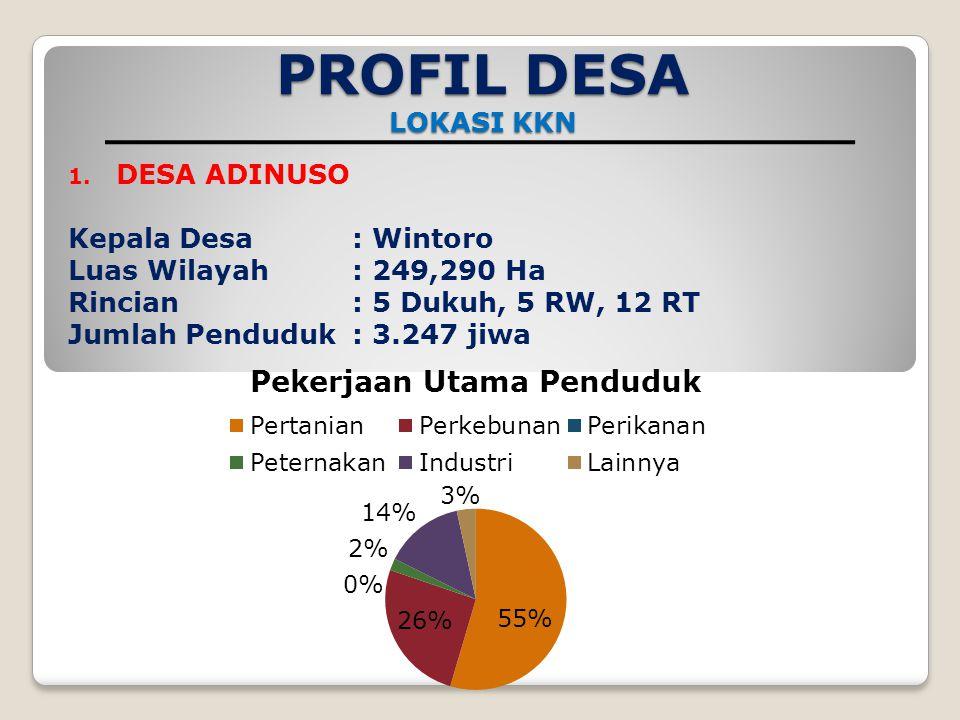 PROFIL DESA LOKASI KKN 1.