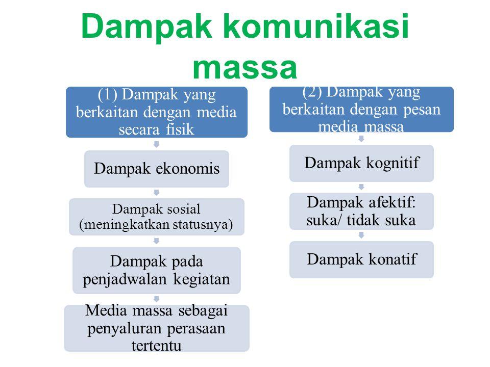 Dampak komunikasi massa (1) Dampak yang berkaitan dengan media secara fisik Dampak ekonomis Dampak sosial (meningkatkan statusnya) Dampak pada penjadw