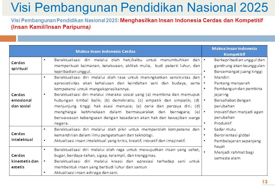 Visi Pembangunan Pendidikan Nasional 2025 13 Visi Pembangunan Pendidikan Nasional 2025: Menghasilkan Insan Indonesia Cerdas dan Kompetitif (Insan Kami