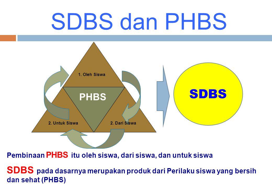 Pembinaan PHBS itu oleh siswa, dari siswa, dan untuk siswa SDBS pada dasarnya merupakan produk dari Perilaku siswa yang bersih dan sehat (PHBS) 1. Ole