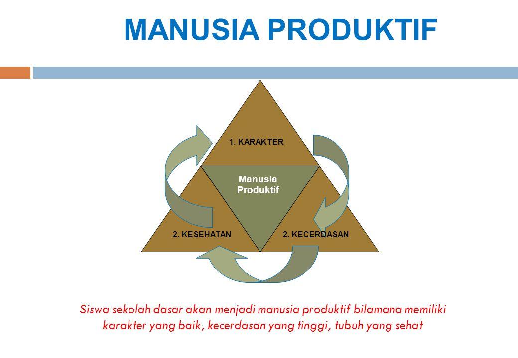 Siswa sekolah dasar akan menjadi manusia produktif bilamana memiliki karakter yang baik, kecerdasan yang tinggi, tubuh yang sehat MANUSIA PRODUKTIF 1.