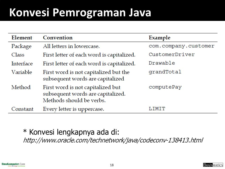 18 Konvesi Pemrograman Java * Konvesi lengkapnya ada di: http://www.oracle.com/technetwork/java/codeconv-138413.html