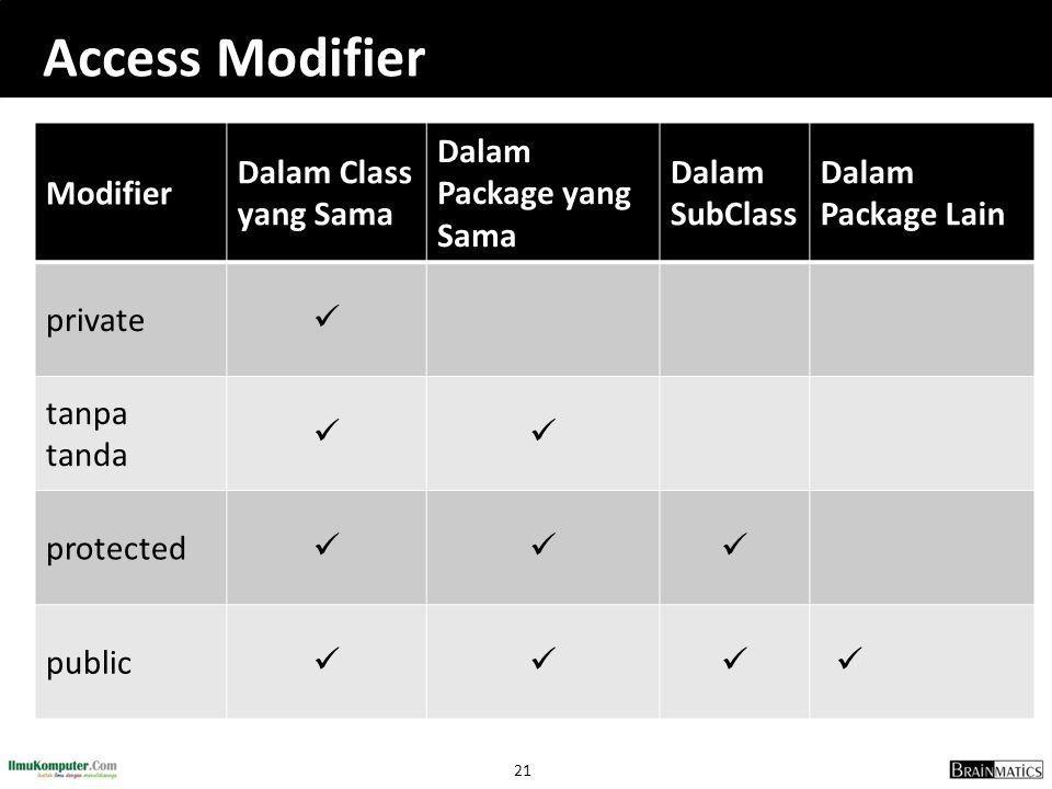 21 Access Modifier Modifier Dalam Class yang Sama Dalam Package yang Sama Dalam SubClass Dalam Package Lain private tanpa tanda protected public