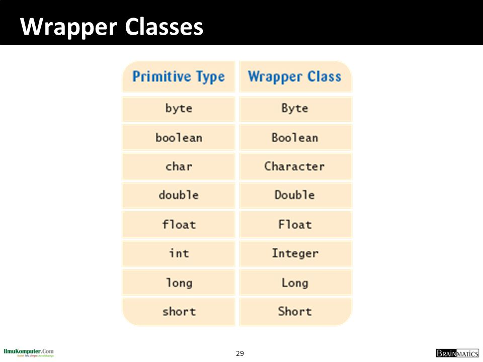 29 Wrapper Classes