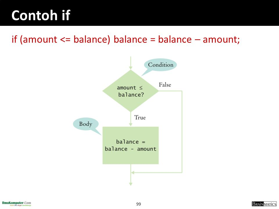 99 Contoh if if (amount <= balance) balance = balance – amount;