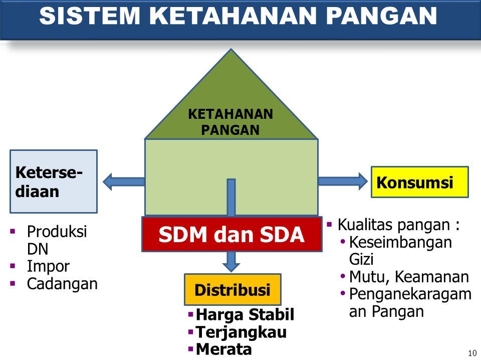 SISTEM KETAHANAN PANGAN 10 Konsumsi Keterse- diaan Distribusi SDM dan SDA  Produksi DN  Impor  Cadangan  Kualitas pangan : Keseimbangan Gizi Mutu,
