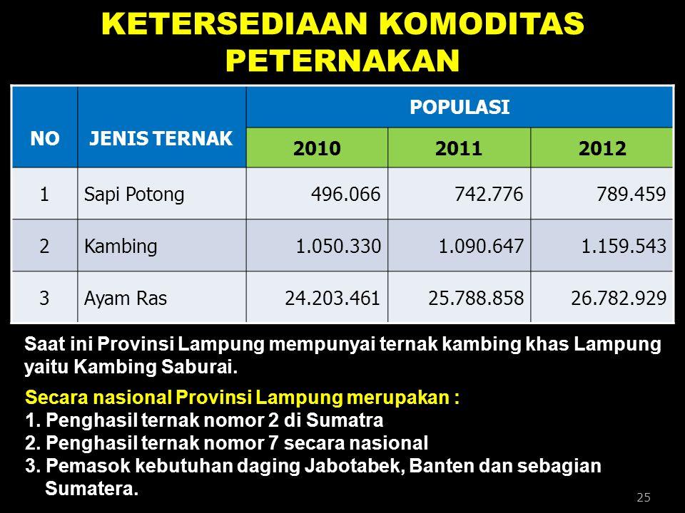 KETERSEDIAAN KOMODITAS PETERNAKAN NOJENIS TERNAK POPULASI 201020112012 1Sapi Potong496.066742.776789.459 2Kambing1.050.3301.090.6471.159.543 3Ayam Ras
