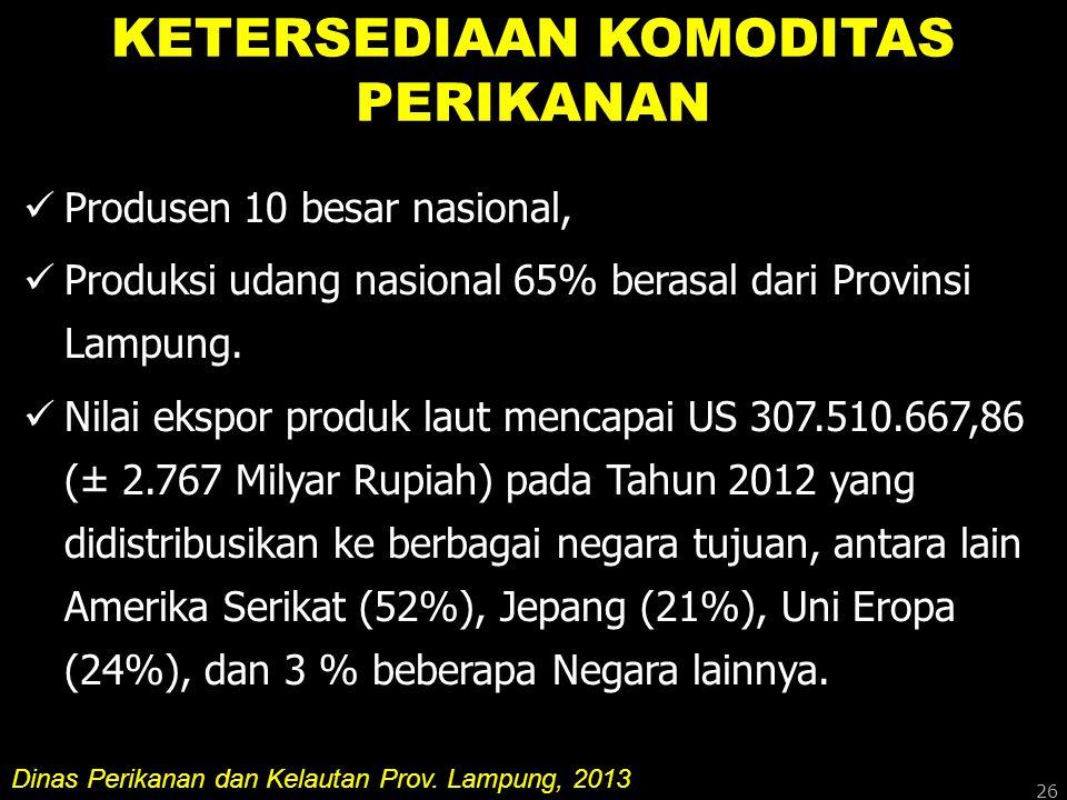 KETERSEDIAAN KOMODITAS PERIKANAN Produsen 10 besar nasional, Produksi udang nasional 65% berasal dari Provinsi Lampung. Nilai ekspor produk laut menca