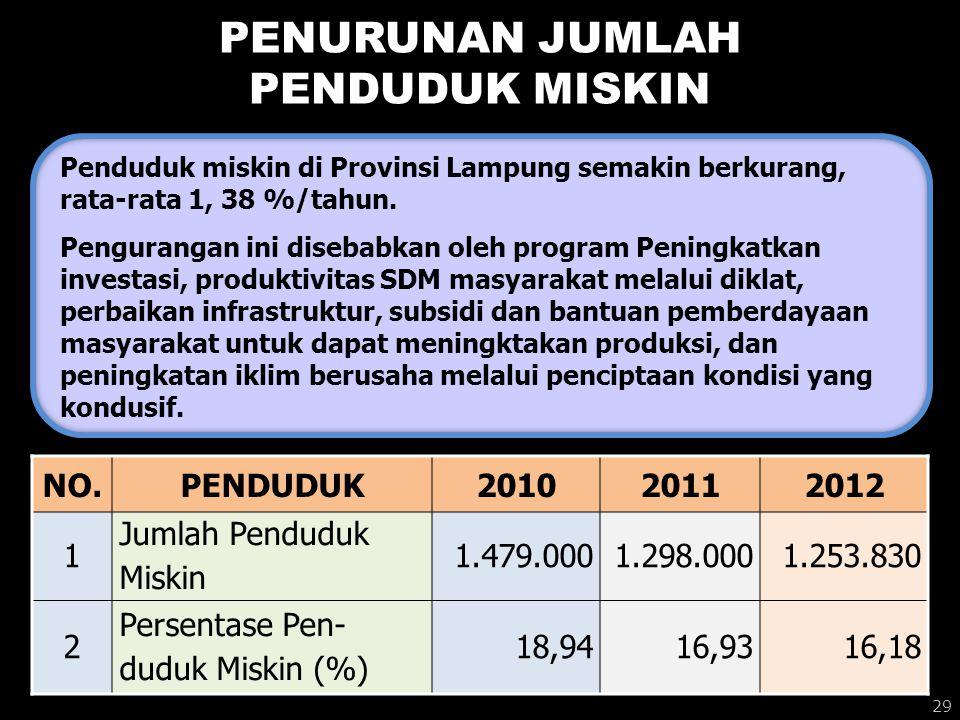 PENURUNAN JUMLAH PENDUDUK MISKIN Penduduk miskin di Provinsi Lampung semakin berkurang, rata-rata 1, 38 %/tahun. Pengurangan ini disebabkan oleh progr