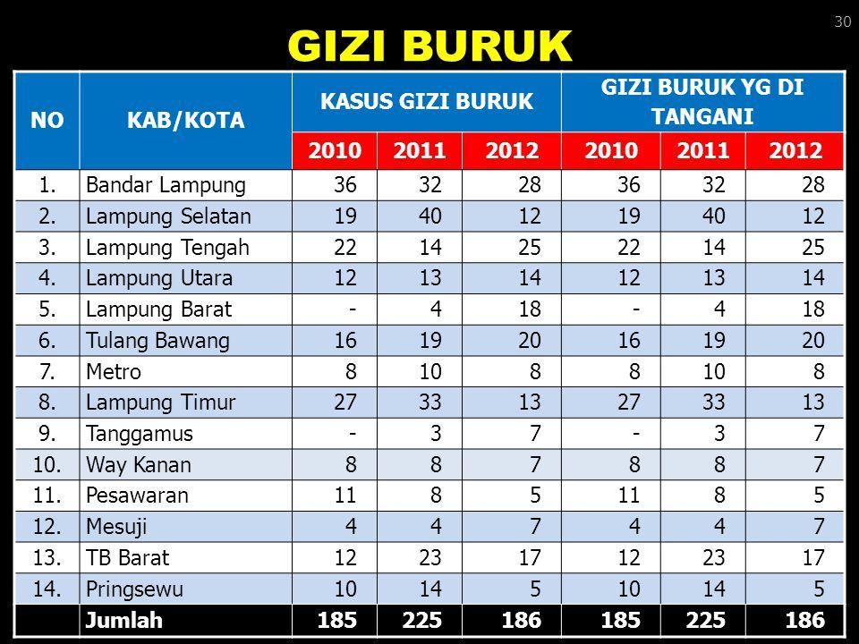 GIZI BURUK NOKAB/KOTA KASUS GIZI BURUK GIZI BURUK YG DI TANGANI 201020112012201020112012 1.Bandar Lampung363228363228 2.Lampung Selatan194012194012 3.