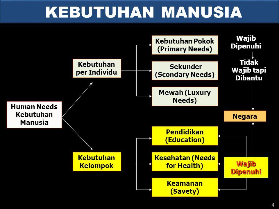 Kebutuhan per Individu Kebutuhan Kelompok Kebutuhan Pokok (Primary Needs) Sekunder (Scondary Needs) Mewah (Luxury Needs) Human Needs Kebutuhan Manusia