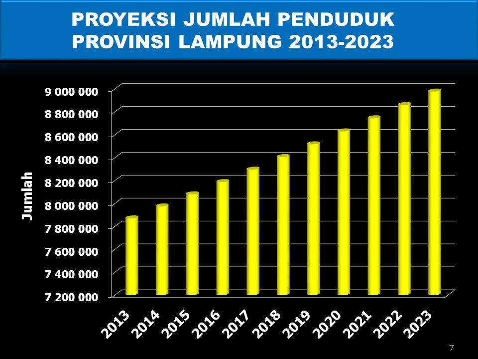 PROYEKSI JUMLAH PENDUDUK PROVINSI LAMPUNG 2013-2023 7