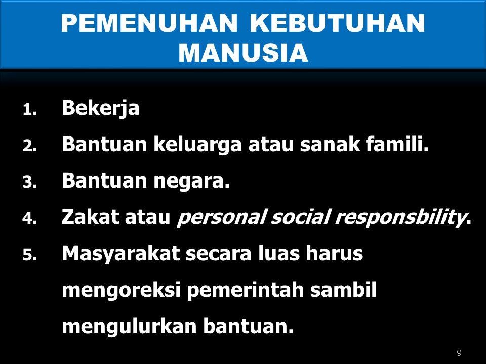PEMENUHAN KEBUTUHAN MANUSIA 1. Bekerja 2. Bantuan keluarga atau sanak famili. 3. Bantuan negara. 4. Zakat atau personal social responsbility. 5. Masya