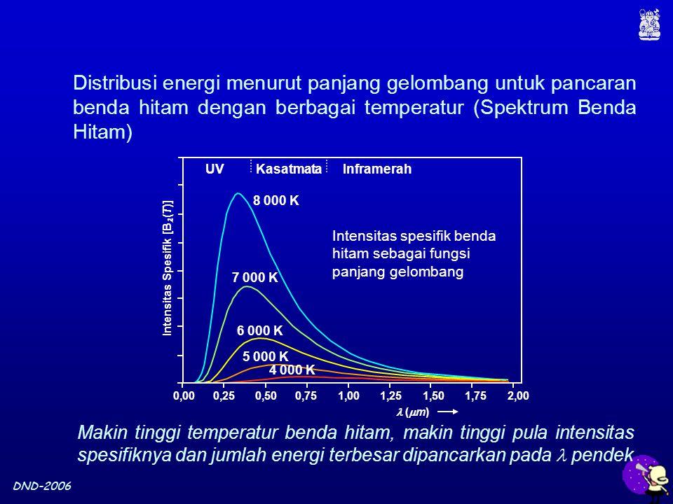 DND-2006 Distribusi energi menurut panjang gelombang untuk pancaran benda hitam dengan berbagai temperatur (Spektrum Benda Hitam) Makin tinggi temperatur benda hitam, makin tinggi pula intensitas spesifiknya dan jumlah energi terbesar dipancarkan pada pendek Intensitas spesifik benda hitam sebagai fungsi panjang gelombang Kasatmata (  m) Intensitas Spesifik [B (T)] 0,000,250,500,751,001,251,501,752,00 UVInframerah 8 000 K 7 000 K 6 000 K 5 000 K 4 000 K
