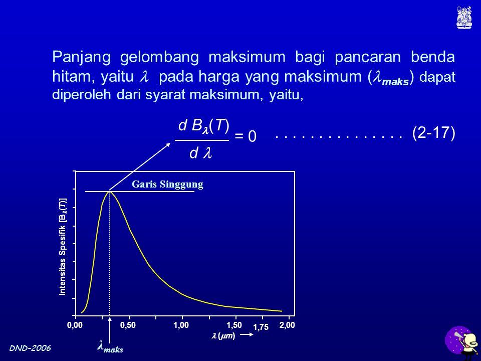 DND-2006 Panjang gelombang maksimum bagi pancaran benda hitam, yaitu pada harga yang maksimum ( maks ) dapat diperoleh dari syarat maksimum, yaitu, = 0 d B (T) d...............