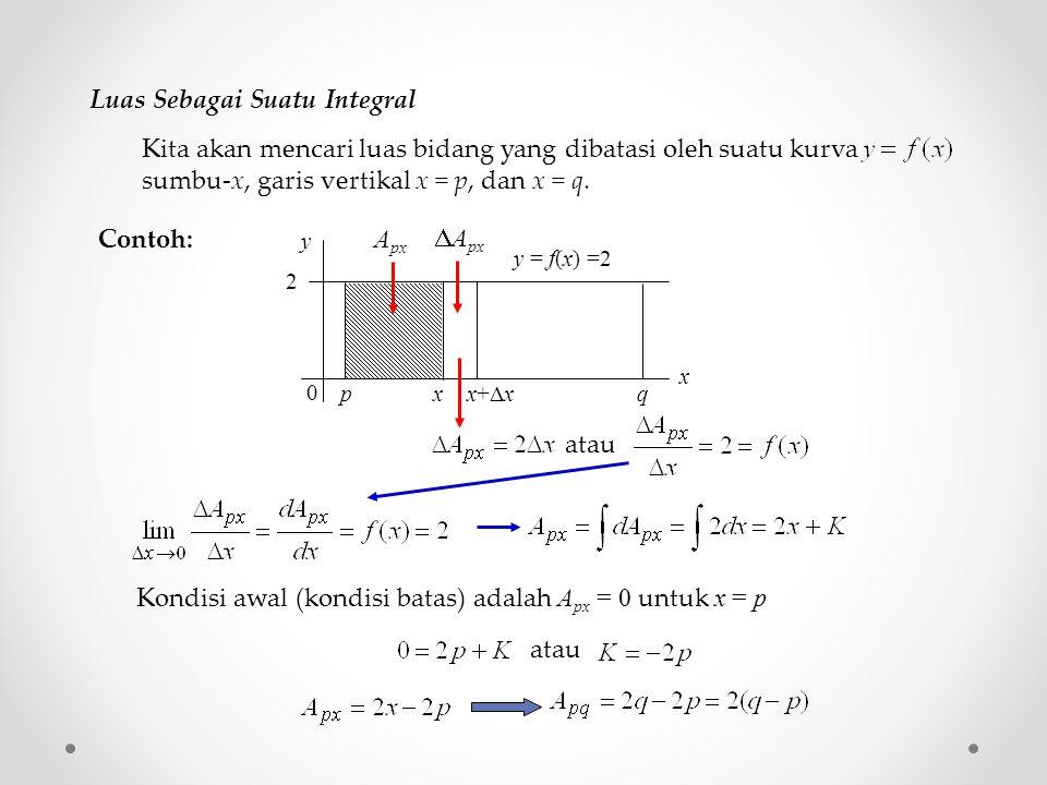Kita akan mencari luas bidang yang dibatasi oleh suatu kurva sumbu-x, garis vertikal x = p, dan x = q.