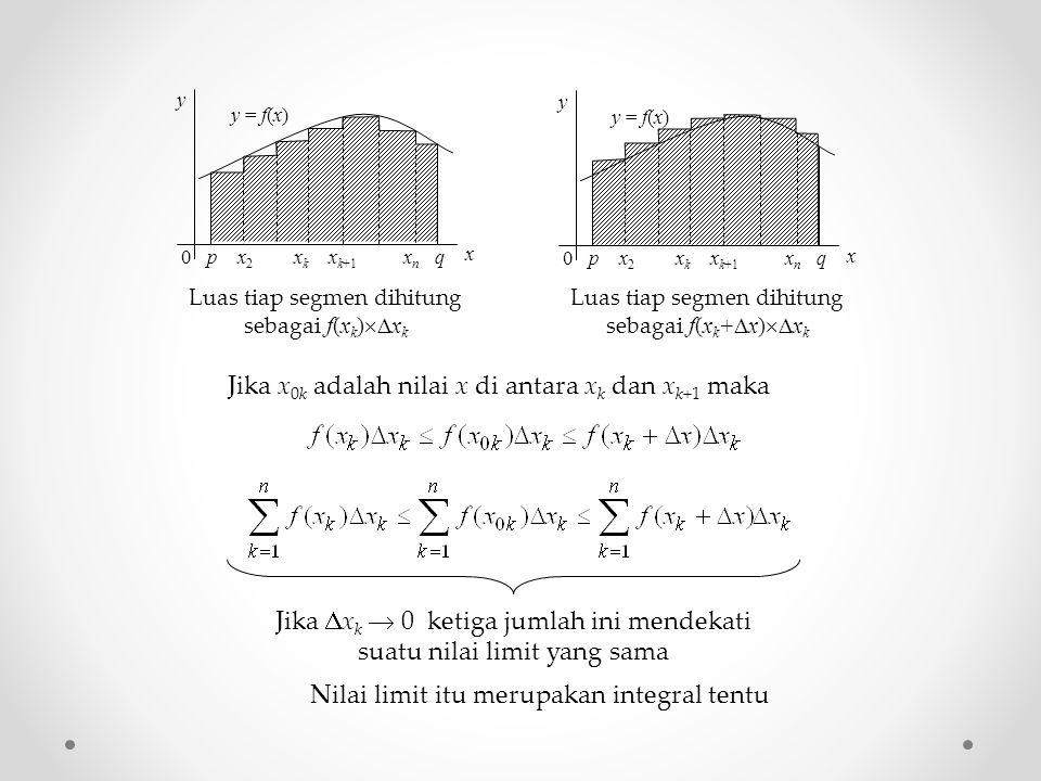 Jika  x k  0 ketiga jumlah ini mendekati suatu nilai limit yang sama p x 2 x k x k+1 x n q y x y = f(x) 0 p x 2 x k x k+1 x n q y x y = f(x) 0 Luas tiap segmen dihitung sebagai f(x k )  x k Luas tiap segmen dihitung sebagai f(x k +  x)  x k Jika x 0k adalah nilai x di antara x k dan x k+1 maka Nilai limit itu merupakan integral tentu