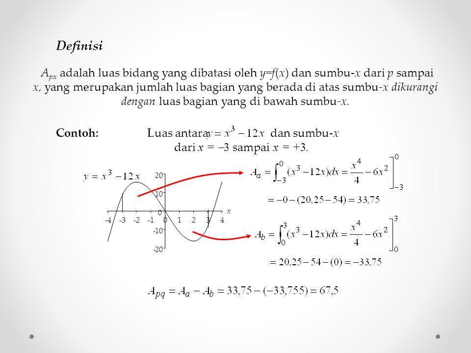 A px adalah luas bidang yang dibatasi oleh y=f(x) dan sumbu-x dari p sampai x, yang merupakan jumlah luas bagian yang berada di atas sumbu-x dikurangi