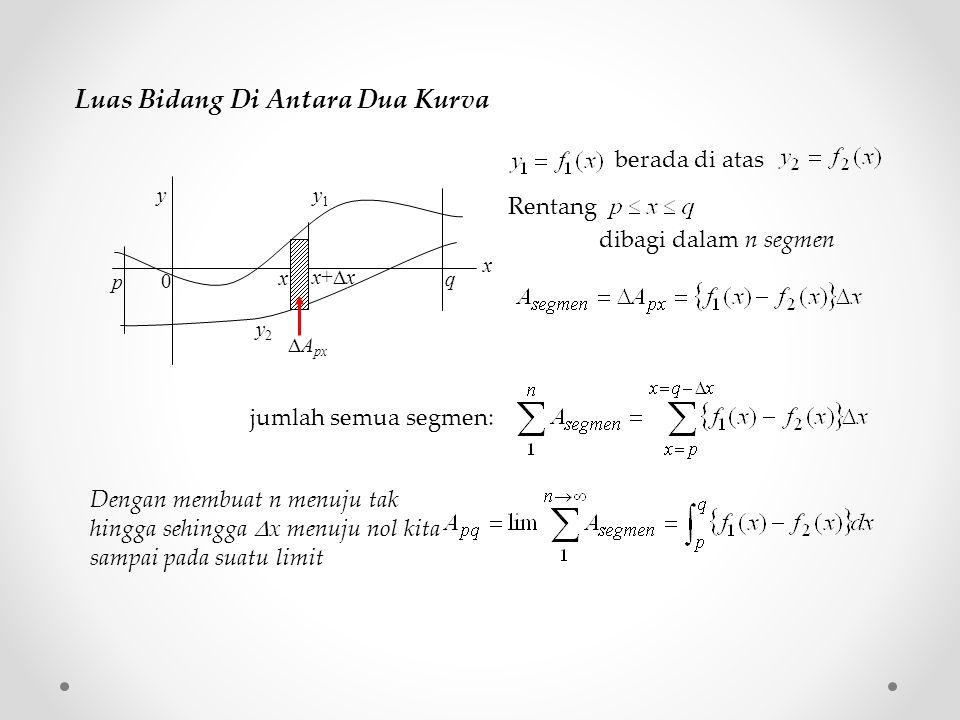 Luas Bidang Di Antara Dua Kurva berada di atas p q y x 0 y1y1 y2y2 x x+xx+x  A px Rentang dibagi dalam n segmen jumlah semua segmen: Dengan membuat n menuju tak hingga sehingga  x menuju nol kita sampai pada suatu limit