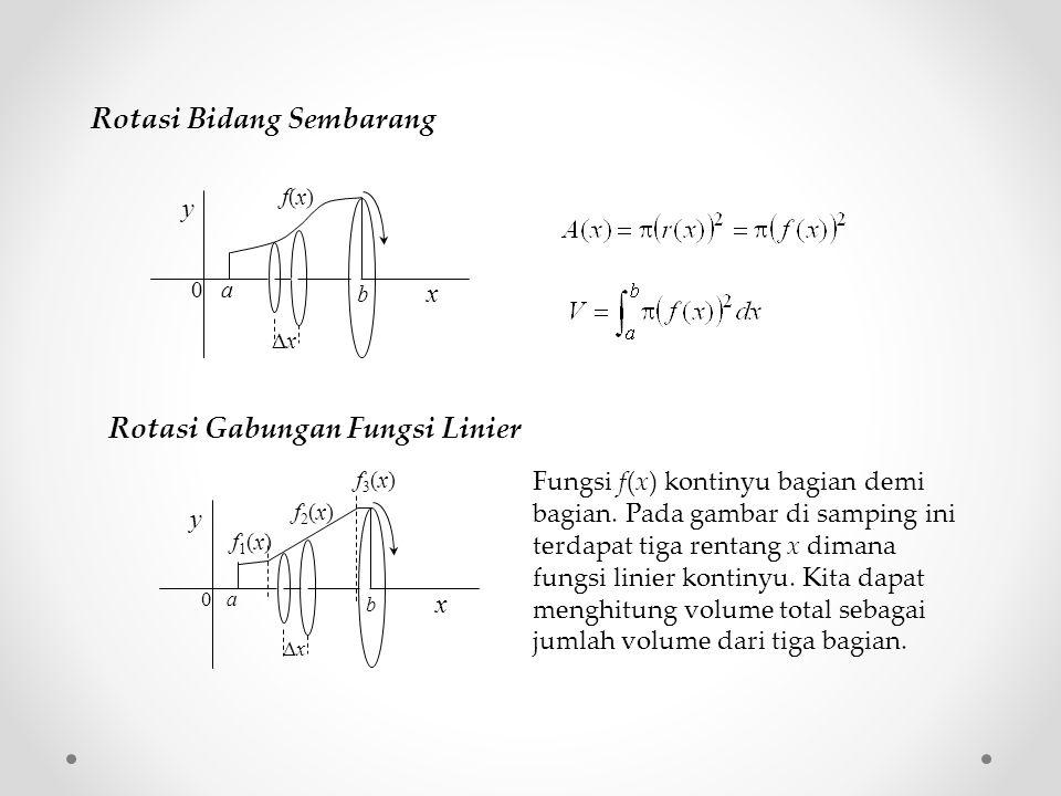 Rotasi Bidang Sembarang y x xx 0 a b f(x)f(x) Rotasi Gabungan Fungsi Linier Fungsi f(x) kontinyu bagian demi bagian. Pada gambar di samping ini terd
