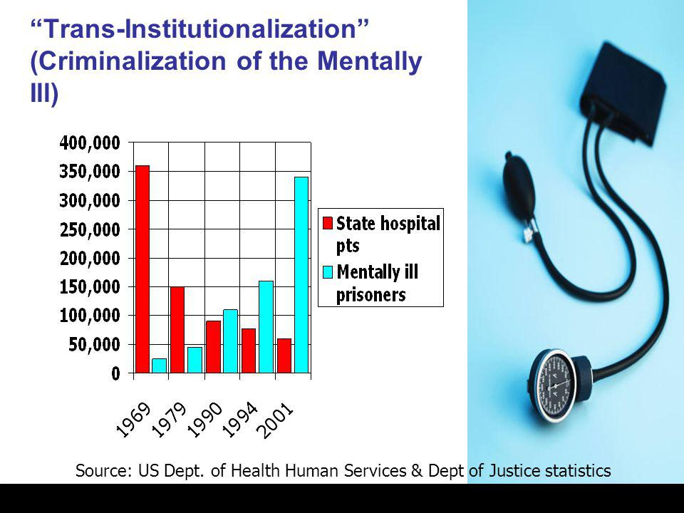 """Trans-Institutionalization"" (Criminalization of the Mentally Ill) Source: US Dept. of Health Human Services & Dept of Justice statistics"