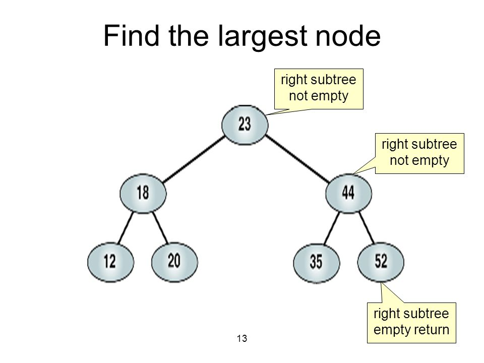 13 Find the largest node right subtree not empty right subtree empty return