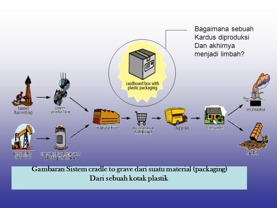 Gambaran Sistem cradle to grave dari suatu material (packaging) Dari sebuah kotak plastik Bagaimana sebuah Kardus diproduksi Dan akhirnya menjadi limbah?