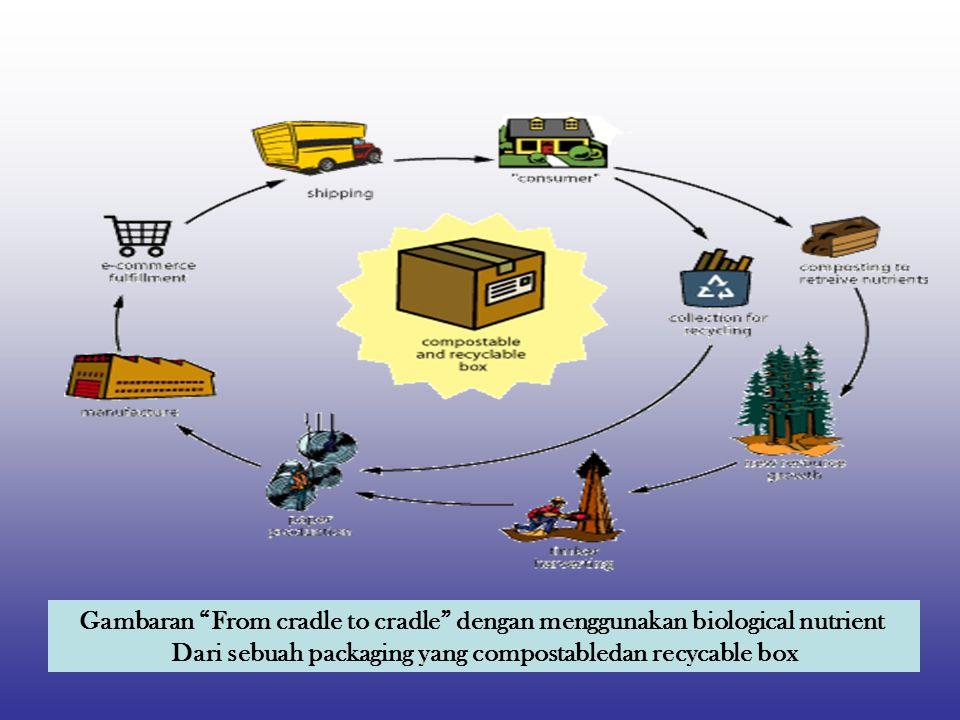 Gambaran From cradle to cradle dengan menggunakan biological nutrient Dari sebuah packaging yang compostabledan recycable box