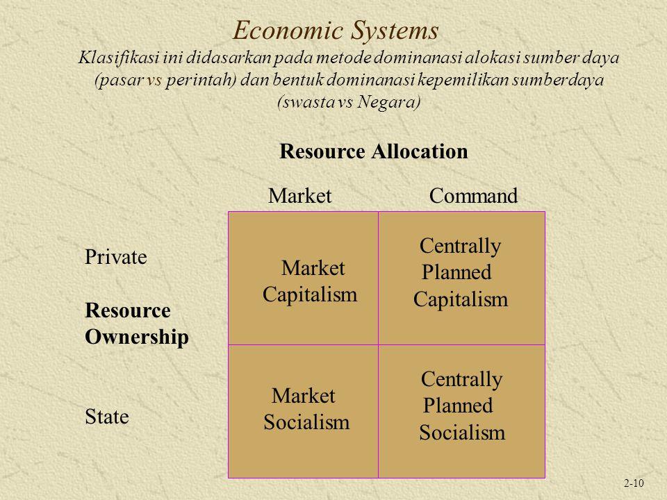 2-10 Economic Systems Klasifikasi ini didasarkan pada metode dominanasi alokasi sumber daya (pasar vs perintah) dan bentuk dominanasi kepemilikan sumb
