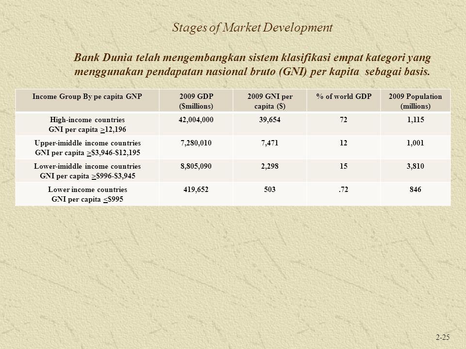 2-25 Stages of Market Development Bank Dunia telah mengembangkan sistem klasifikasi empat kategori yang menggunakan pendapatan nasional bruto (GNI) per kapita sebagai basis.