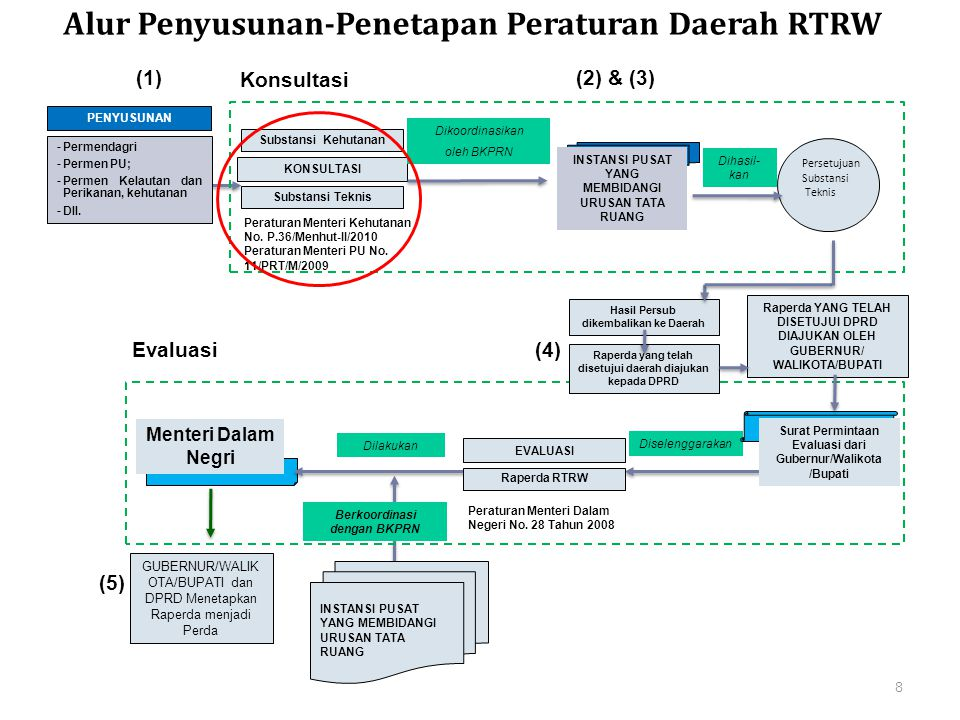 Kementerian PPN/Bappenas Alur Penyusunan-Penetapan Peraturan Daerah RTRW Persetujuan Substansi Teknis Raperda YANG TELAH DISETUJUI DPRD DIAJUKAN OLEH