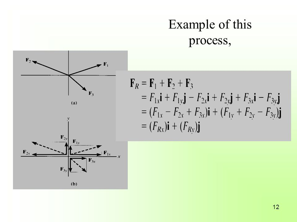 Example of this process, 12
