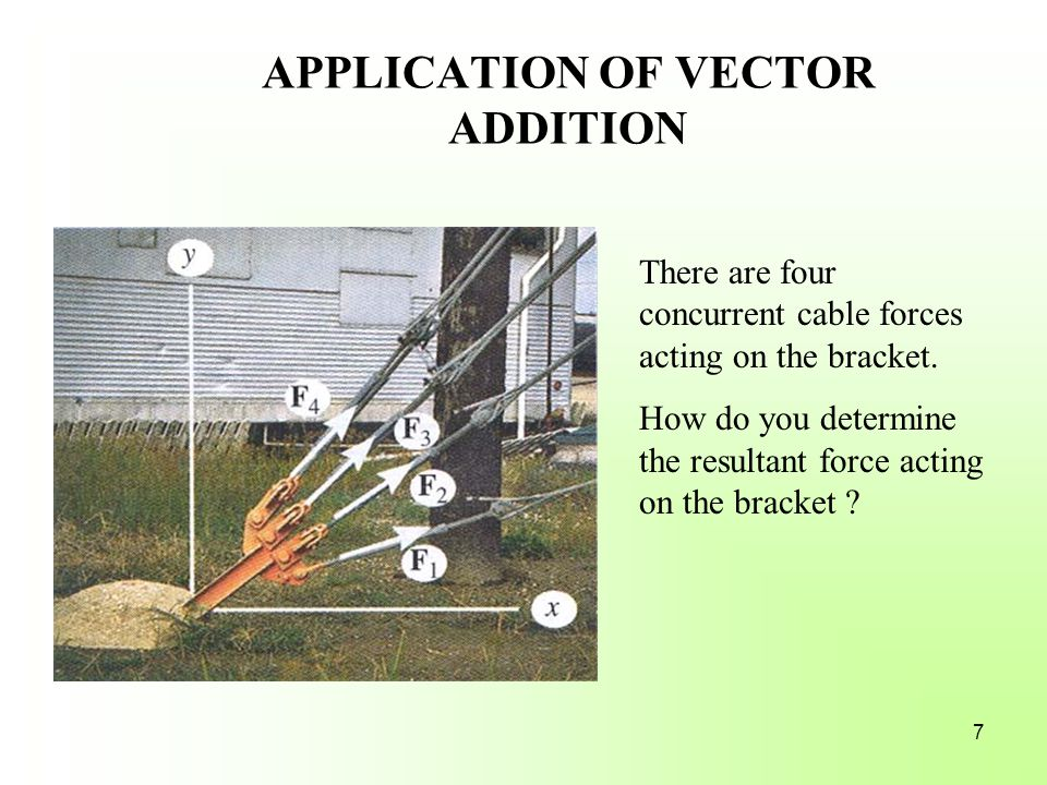 APPLICATION OF VECTOR ADDITION There are four concurrent cable forces acting on the bracket.