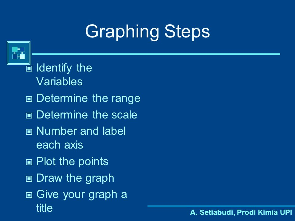 A. Setiabudi, Prodi Kimia UPI Graphing Steps Identify the Variables Determine the range Determine the scale Number and label each axis Plot the points