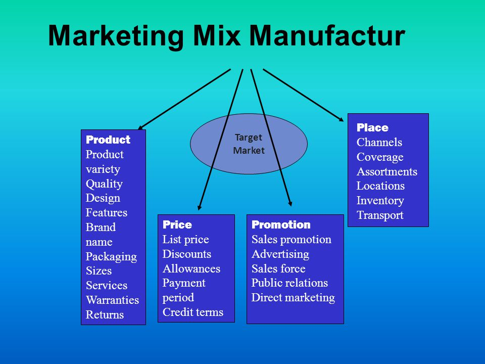 Target Market Marketing Mix Manufactur Product variety Quality Design Features Brand name Packaging Sizes Services Warranties Returns Price List price Discounts Allowances Payment period Credit terms Promotion Sales promotion Advertising Sales force Public relations Direct marketing Place Channels Coverage Assortments Locations Inventory Transport